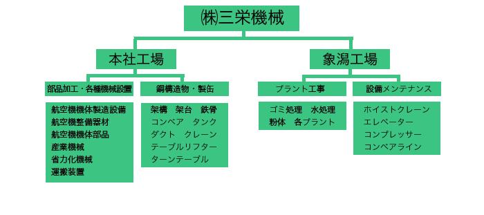 東証1部上場 極東興和株式会社/(広島)橋梁の施工管理